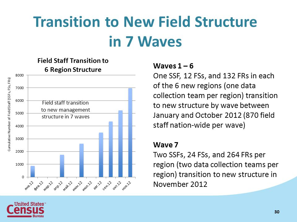 Transition to New Field Structure in 7 Waves 30 Waves 1 – 6 One SSF, 12 FSs, and 132 FRs in each of the 6 new regions (one data collection team per region) transition to new structure by wave between January and October 2012 (870 field staff nation-wide per wave) Wave 7 Two SSFs, 24 FSs, and 264 FRs per region (two data collection teams per region) transition to new structure in November 2012 Field staff transition to new management structure in 7 waves Cumulative Number of Field Staff (SSFs, FSs, FRs)
