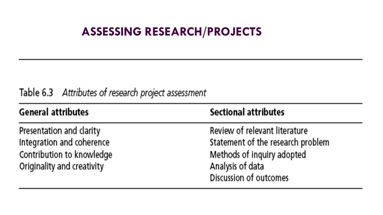 ASSESSING RESEARCH/PROJECTS