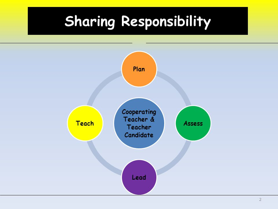Sharing Responsibility Cooperating Teacher & Teacher Candidate PlanAssessLeadTeach 2 Sharing Responsibility