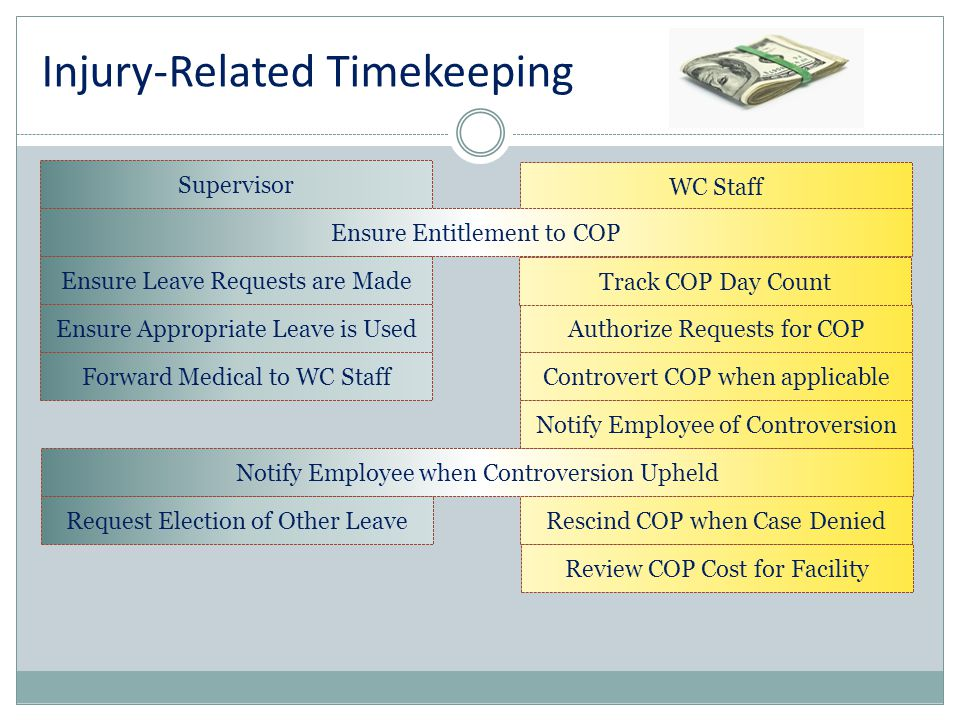 Injury-Related Timekeeping Supervisor WC Staff Ensure Entitlement to COP Controvert COP when applicable Request Election of Other LeaveRescind COP whe