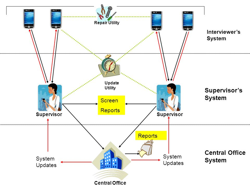 Screen Reports Interviewer's System Supervisor's System Int 2 Int 5 Supervisor Central Office System System Updates Reports Central Office Repair Utility Update Utility
