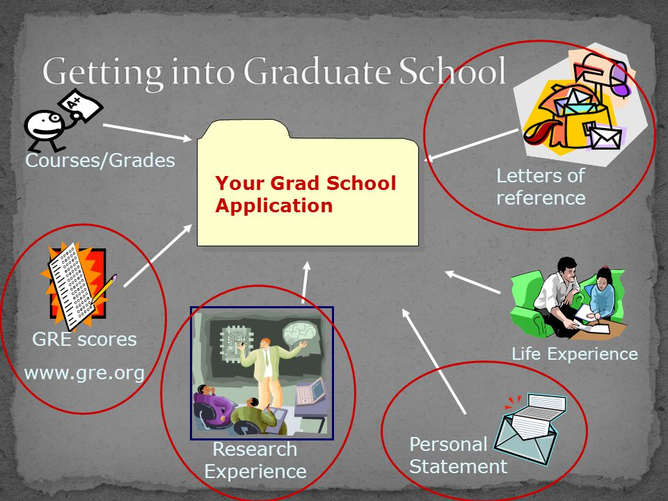 Your Grad School Application Courses/Grades Research Experience GRE scores www.gre.org Life Experience Letters of reference Personal Statement