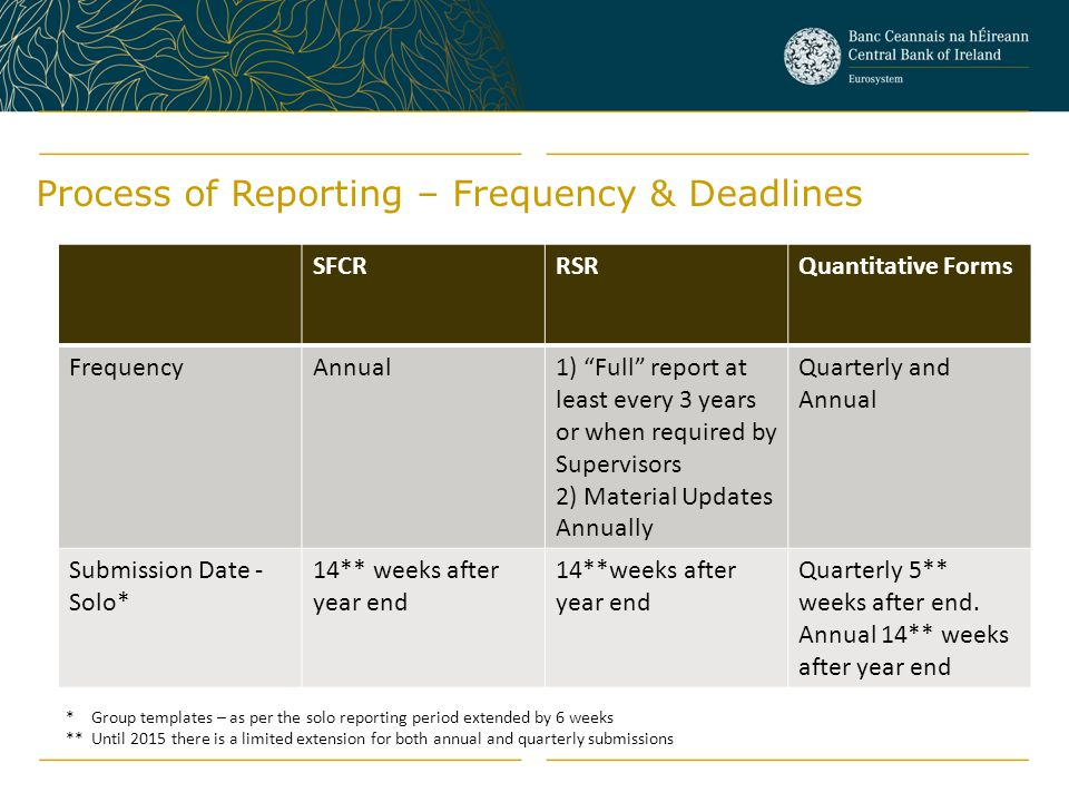 """Process of Reporting – Frequency & Deadlines SFCRRSRQuantitative Forms FrequencyAnnual1) """"Full"""" report at least every 3 years or when required by Supe"""