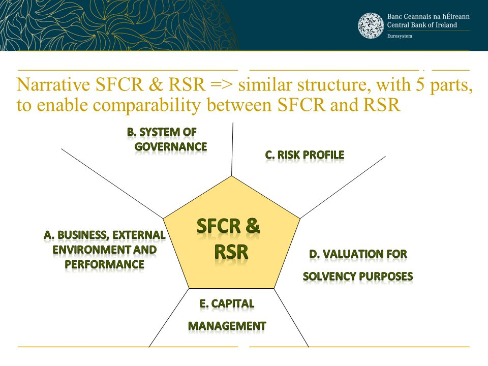 Narrative SFCR & RSR => similar structure, with 5 parts, to enable comparability between SFCR and RSR 