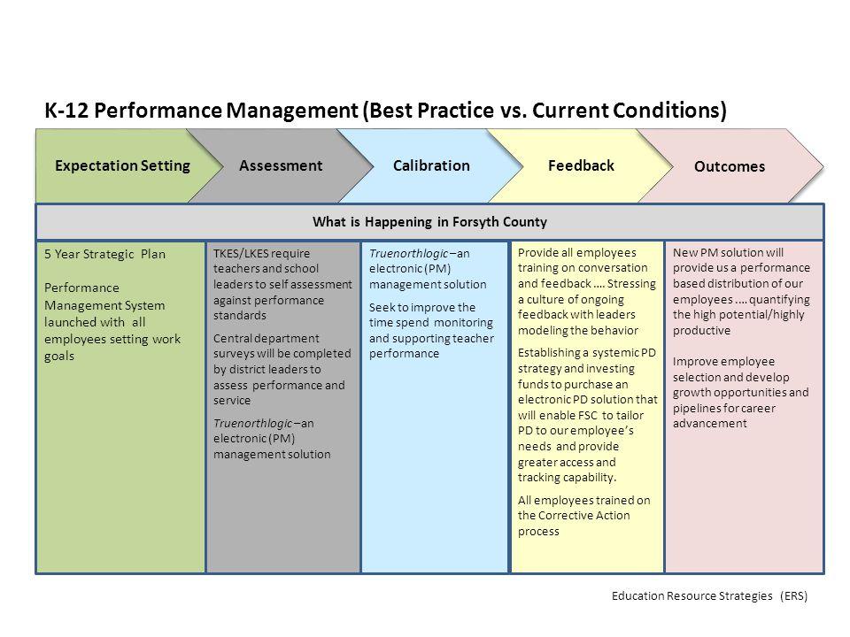 K-12 Performance Management (Best Practice vs.