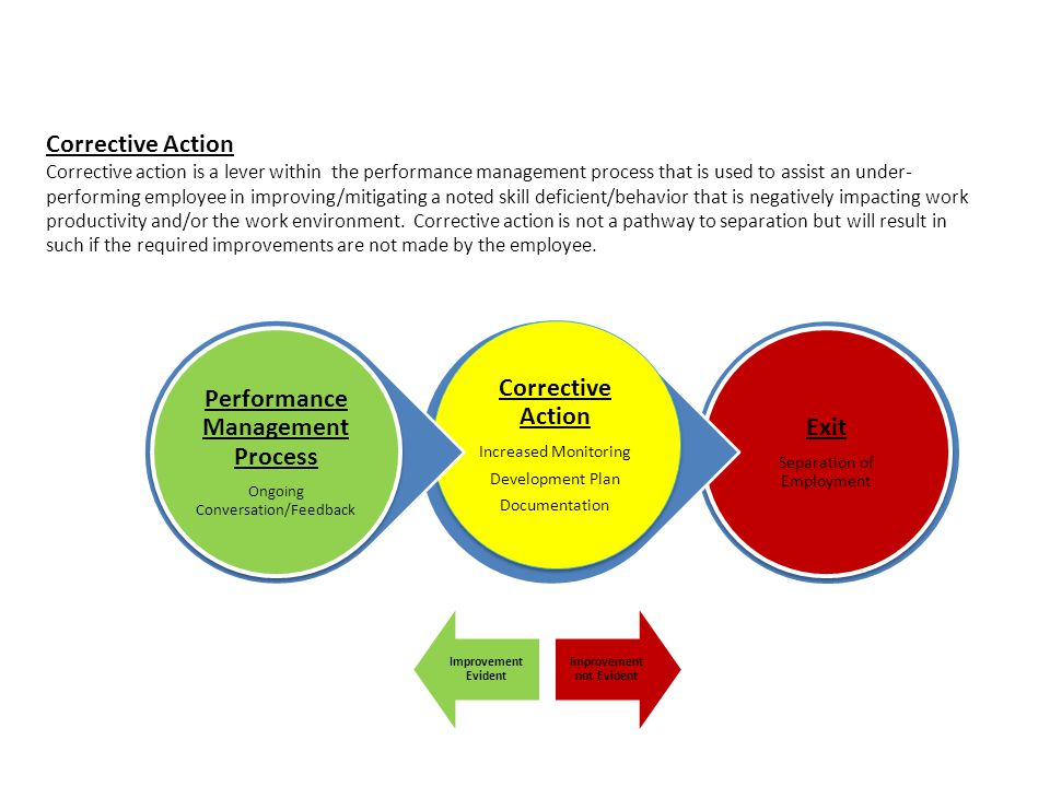 Corrective Action Corrective action is a lever within the performance management process that is used to assist an under- performing employee in improving/mitigating a noted skill deficient/behavior that is negatively impacting work productivity and/or the work environment.