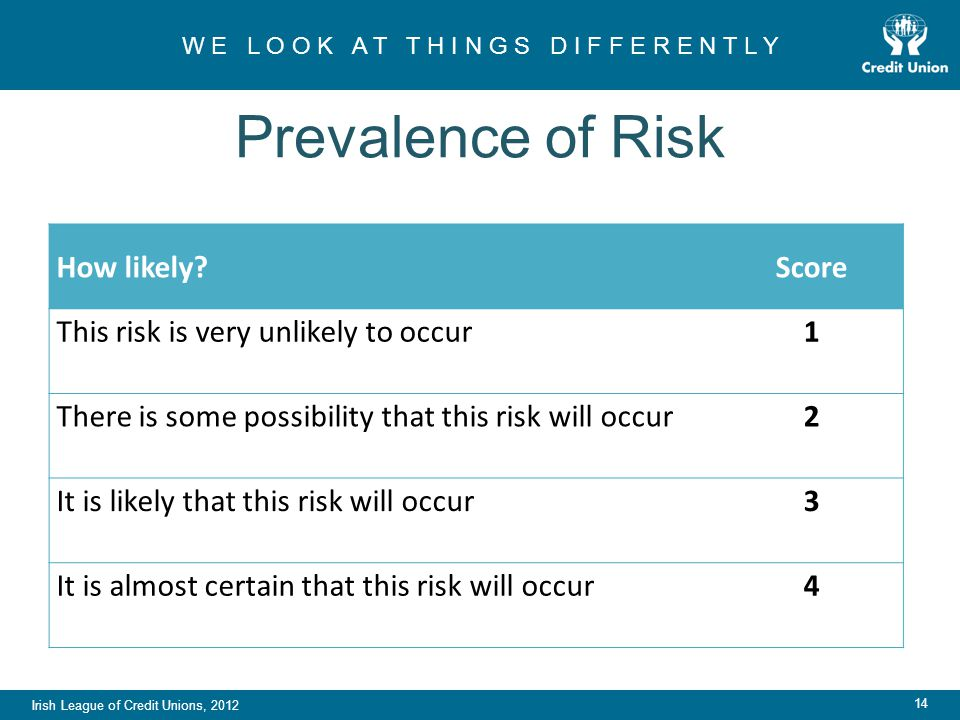 Irish League of Credit Unions, 2012 W E L O O K A T T H I N G S D I F F E R E N T L Y 14 Prevalence of Risk How likely Score This risk is very unlikely to occur1 There is some possibility that this risk will occur2 It is likely that this risk will occur3 It is almost certain that this risk will occur4