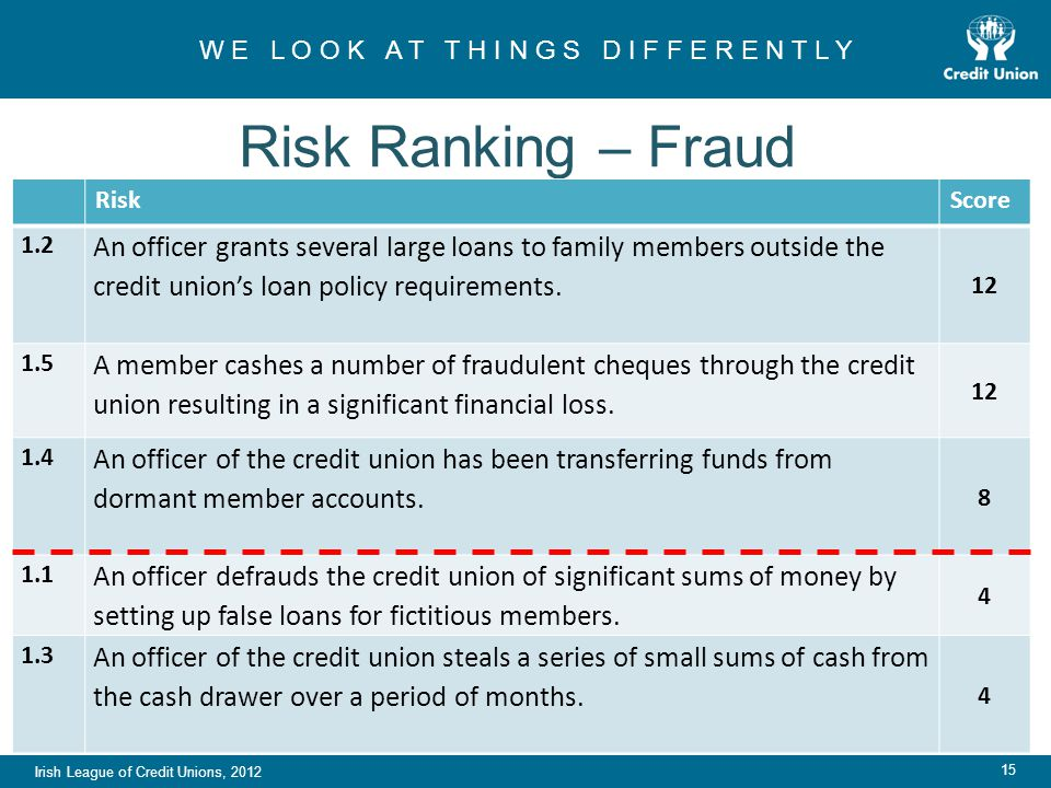 Irish League of Credit Unions, 2012 W E L O O K A T T H I N G S D I F F E R E N T L Y 15 Risk Ranking – Fraud RiskScore 1.2 An officer grants several large loans to family members outside the credit union's loan policy requirements.