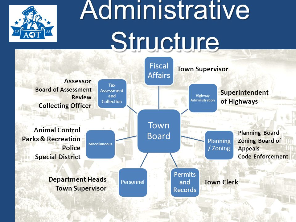 Administrative Structure Town Board Fiscal Affairs Planning / Zoning Highway Administration Permits and Records Personnel Miscellaneous Tax Assessment and Collection Assessor Board of Assessment Review Collecting Officer Town Clerk Town Supervisor Superintendent of Highways Planning Board Zoning Board of Appeals Code Enforcement Department Heads Town Supervisor Animal Control Parks & Recreation Police Special District
