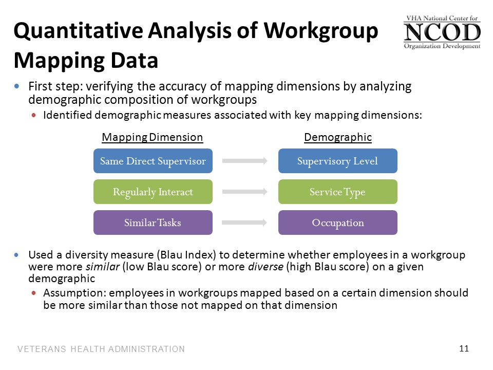VETERANS HEALTH ADMINISTRATION Quantitative Analysis of Workgroup Mapping Data First step: verifying the accuracy of mapping dimensions by analyzing demographic composition of workgroups Identified demographic measures associated with key mapping dimensions: Used a diversity measure (Blau Index) to determine whether employees in a workgroup were more similar (low Blau score) or more diverse (high Blau score) on a given demographic Assumption: employees in workgroups mapped based on a certain dimension should be more similar than those not mapped on that dimension Same Direct SupervisorSupervisory Level Mapping DimensionDemographic Regularly InteractService Type Similar TasksOccupation 11