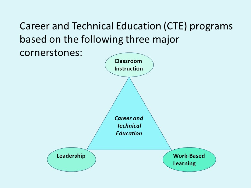 Career and Technical Education (CTE) programs based on the following three major cornerstones: Career and Technical Education Leadership Classroom Instruction Work-Based Learning