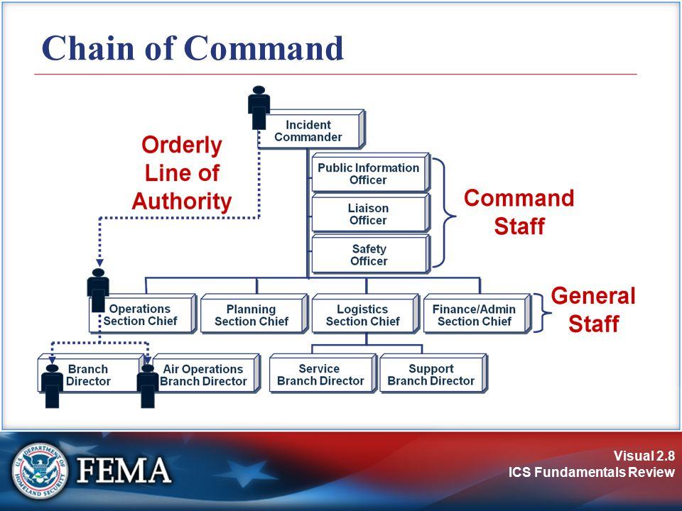 Visual 2.9 ICS Fundamentals Review Unity of Command Under unity of command, personnel:  Report to only one supervisor.