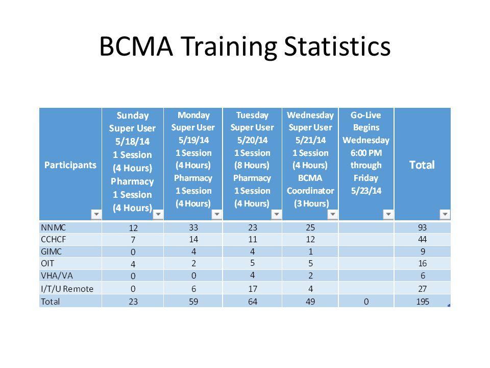 BCMA Training Statistics