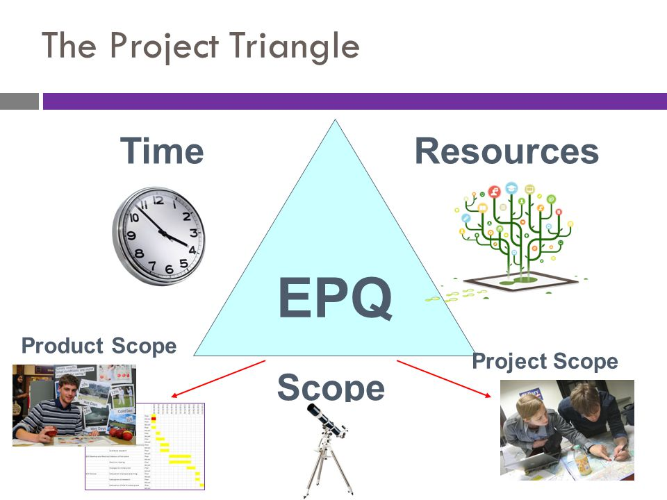 The Project Triangle EPQ TimeResources Scope Product Scope Project Scope