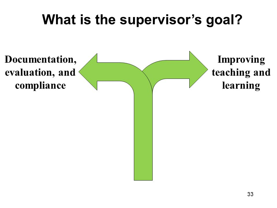 33 Documentation, evaluation, and compliance Improving teaching and learning What is the supervisor's goal?