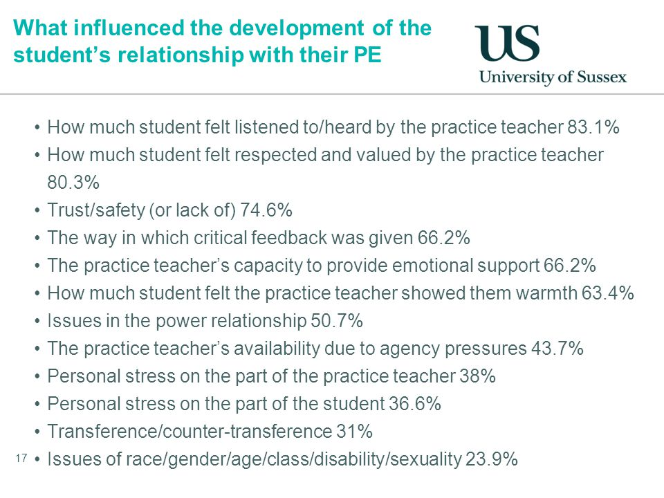 What influenced the development of the student's relationship with their PE How much student felt listened to/heard by the practice teacher 83.1% How much student felt respected and valued by the practice teacher 80.3% Trust/safety (or lack of) 74.6% The way in which critical feedback was given 66.2% The practice teacher's capacity to provide emotional support 66.2% How much student felt the practice teacher showed them warmth 63.4% Issues in the power relationship 50.7% The practice teacher's availability due to agency pressures 43.7% Personal stress on the part of the practice teacher 38% Personal stress on the part of the student 36.6% Transference/counter-transference 31% Issues of race/gender/age/class/disability/sexuality 23.9% 17