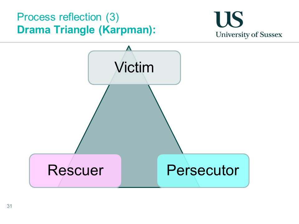 Process reflection (3) Drama Triangle (Karpman): 31 Victim PersecutorRescuer