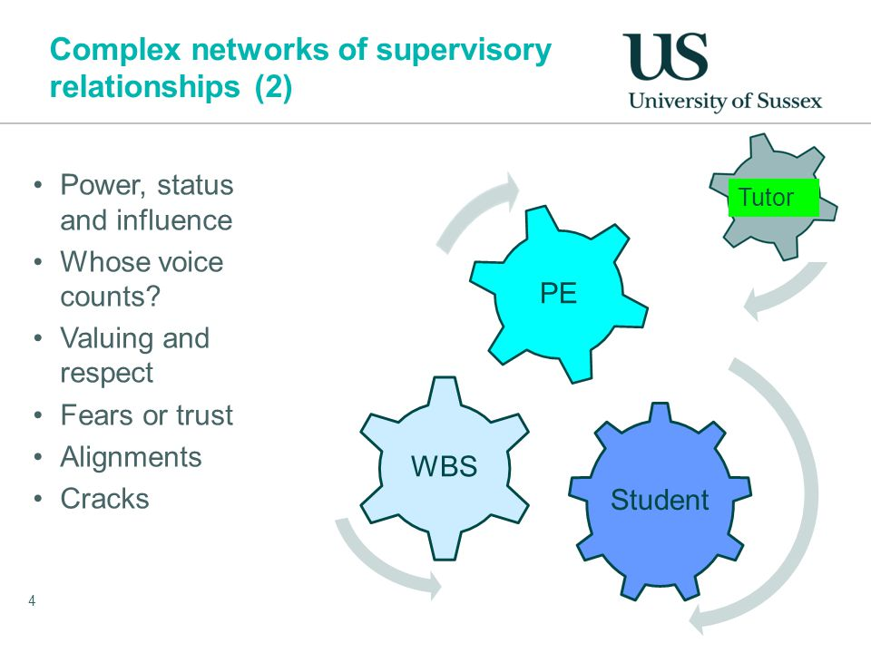 Complex networks of supervisory relationships (2) Student WBS PE 4 Tutor Power, status and influence Whose voice counts.