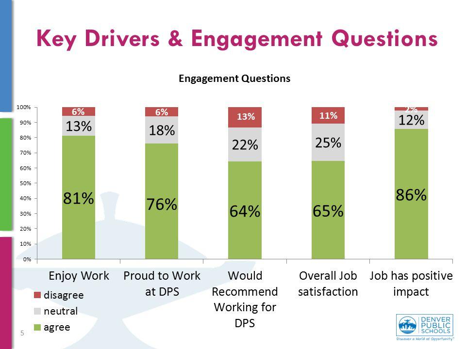 Key Drivers & Engagement Questions 5