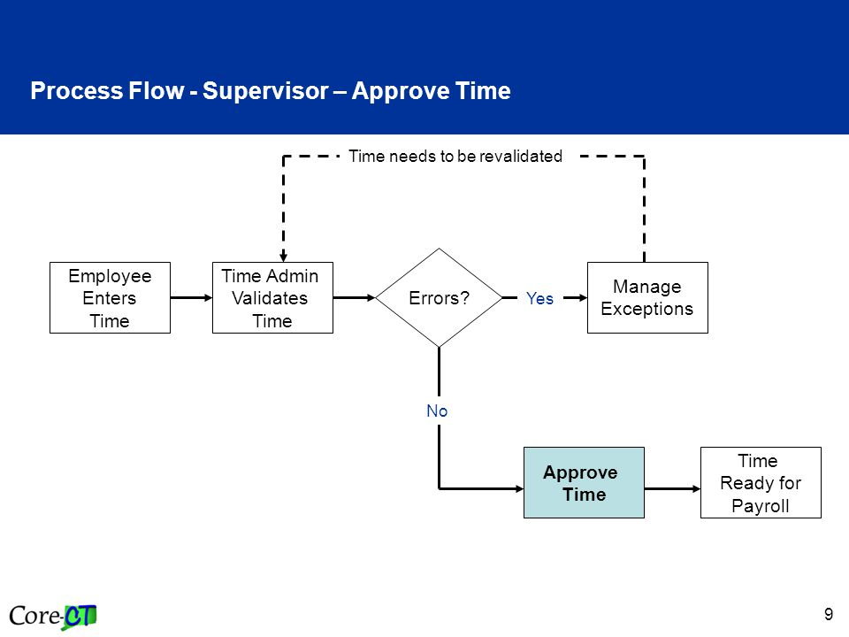 10 Key Points - Supervisor – Approve Time When approving time, remember the following: Supervisors have access to approve all employees in their group (s) Supervisors may have access to employees that are not under their direct supervision (Alternate Approver) Time associated to an exception (error) is not available for approval until the exception is cleared (use the Timesheet to view and correct Exceptions) If one portion of time entered generates an error, all time entered on that day is not processed/paid; when the Exception is corrected, the entire day is then processed Once time is approved, its status changes to Approved-Ready for Payroll Time cannot be unapproved but it can be changed If time is not approved, then the time will not be sent to payroll