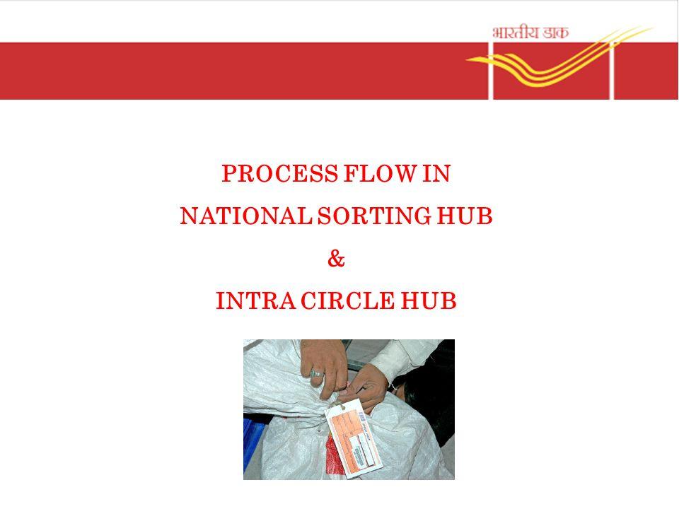 PROCESS FLOW IN NATIONAL SORTING HUB & INTRA CIRCLE HUB