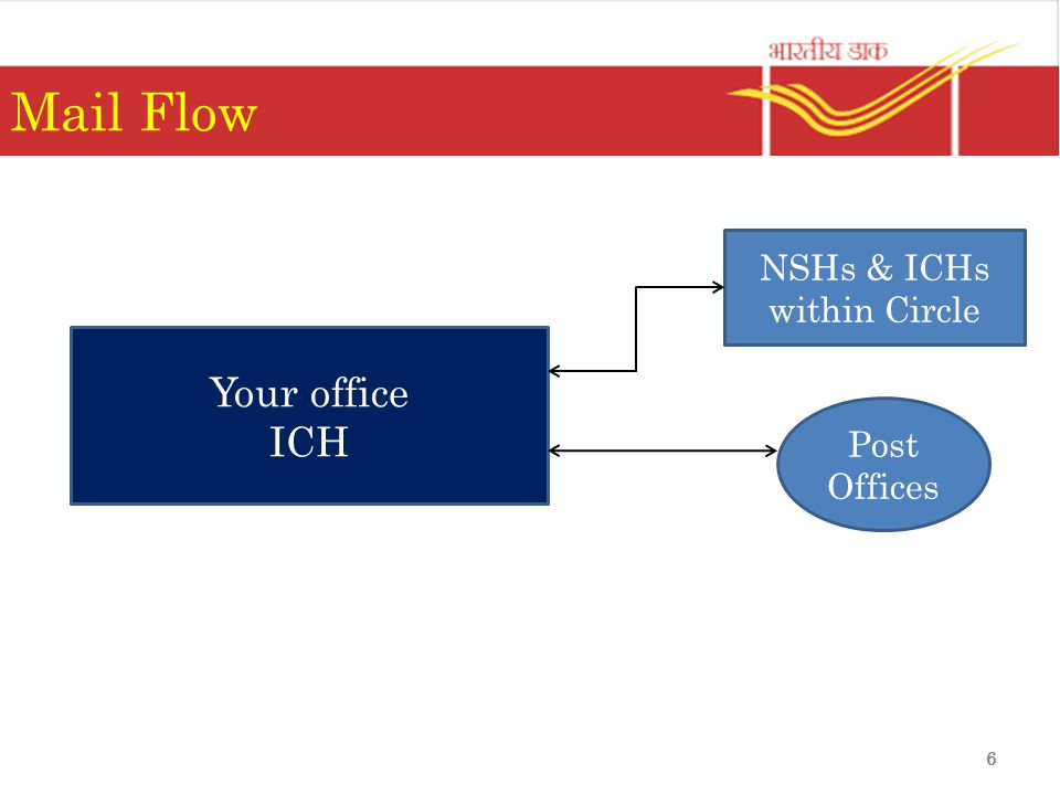 6 Mail Flow Your office ICH NSHs & ICHs within Circle Post Offices