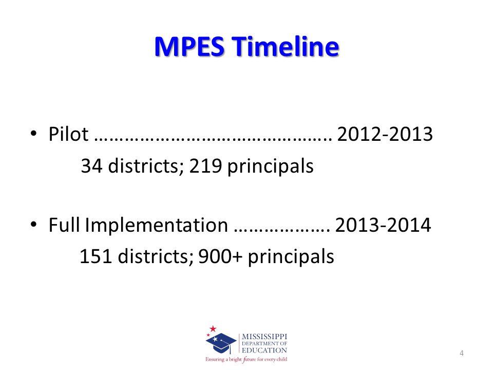 MPES Timeline Pilot ………………………………………..