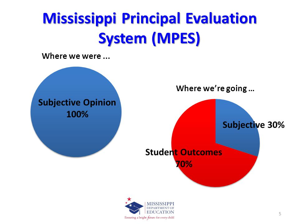 Mississippi Principal Evaluation System (MPES) Subjective Opinion 100% Subjective 30% Student Outcomes 70% 5