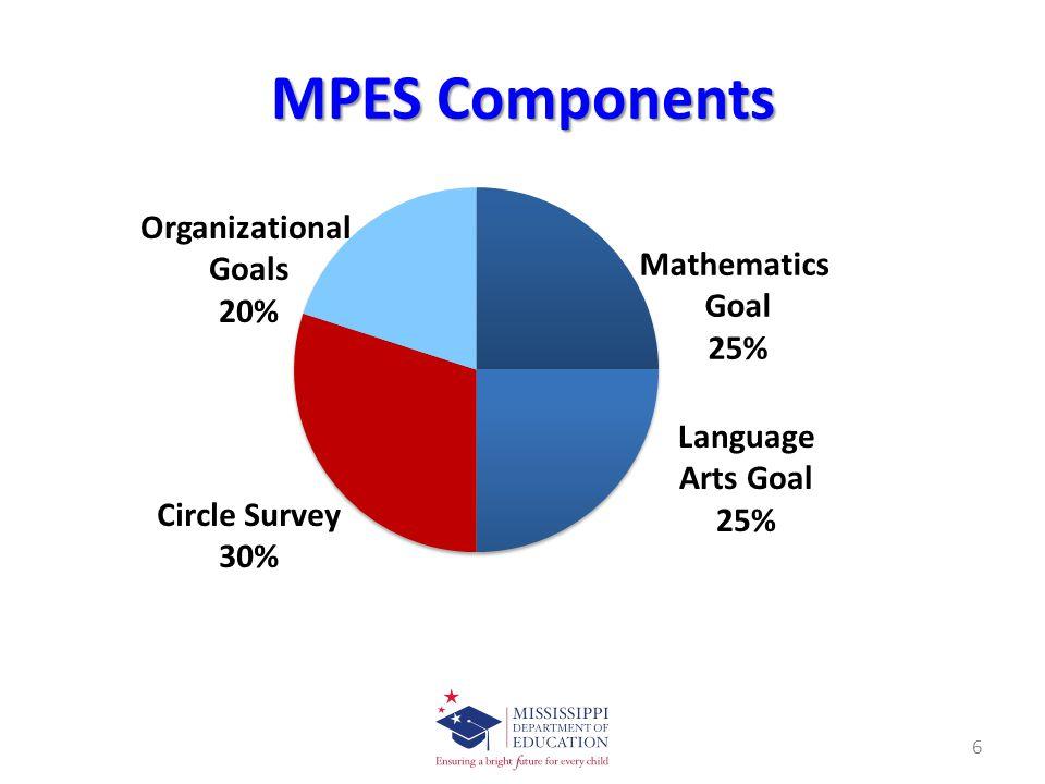 MPES Components 6 Circle Survey 30%