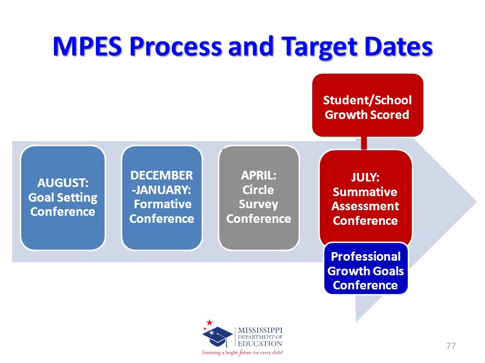 MPES Process and Target Dates 77 AUGUST: Goal Setting Conference DECEMBER -JANUARY: Formative Conference APRIL: Circle Survey Conference JULY: Summative Assessment Conference Student/School Growth Scored Professional Growth Goals Conference