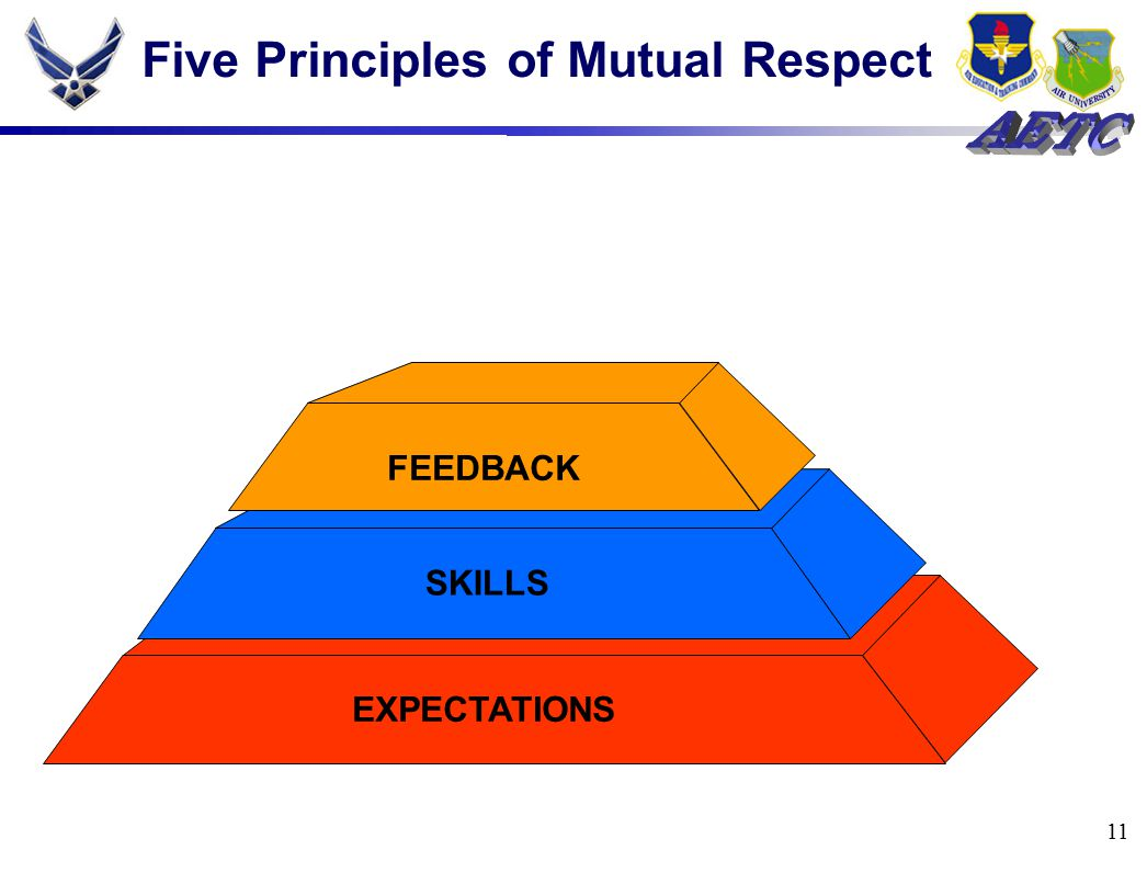 11 Five Principles of Mutual Respect EXPECTATIONS SKILLS FEEDBACK