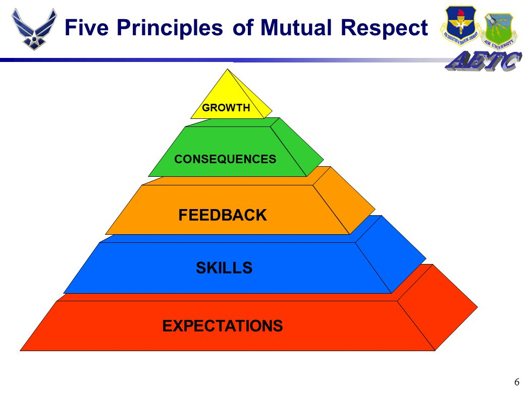 6 Five Principles of Mutual Respect EXPECTATIONS SKILLS FEEDBACK CONSEQUENCES GROWTH
