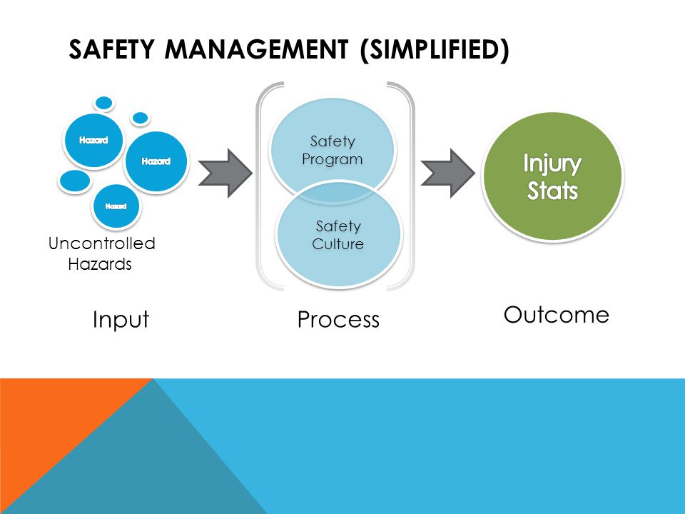 SAFETY MANAGEMENT (SIMPLIFIED) Outcome Process Safety Program Safety Culture Input Uncontrolled Hazards