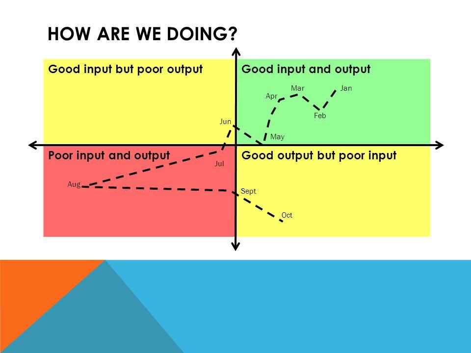 HOW ARE WE DOING? Good input but poor outputGood input and output Poor input and outputGood output but poor input Jan Feb Mar Apr May Jun Jul Aug Sept