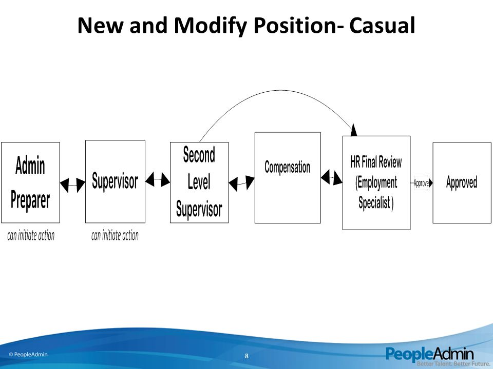 New and Modify Position- Casual 8