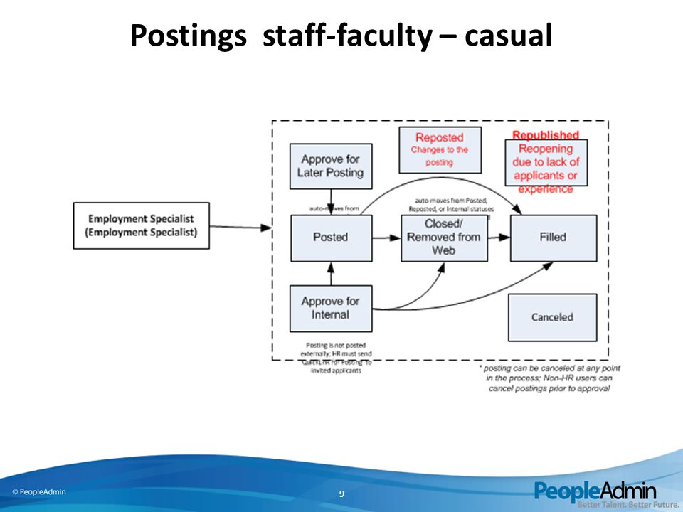Postings staff-faculty – casual 9