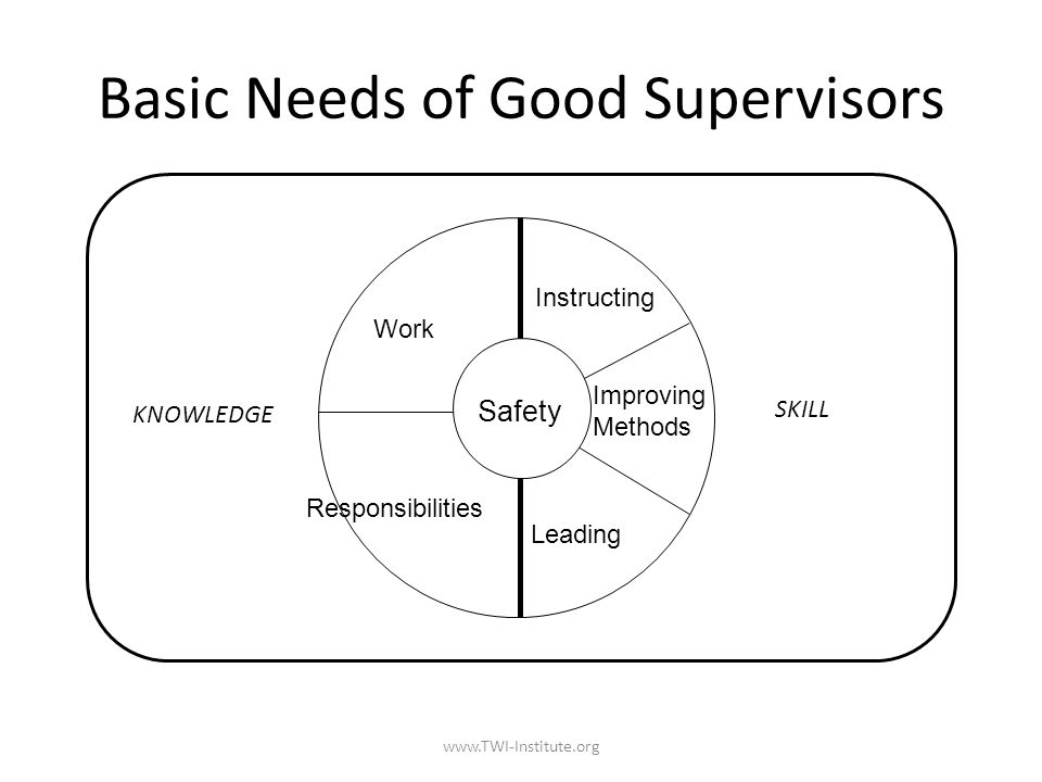Supervisor s Responsibilities What supervisors are responsible for: – Quality – Production – Cost How they achieve those responsibilities: – Knowledge of work – Knowledge of responsibilities – Skill in instructing – Skill in leading – Skill in improving methods – Safety component to all the above needs www.TWI-Institute.org