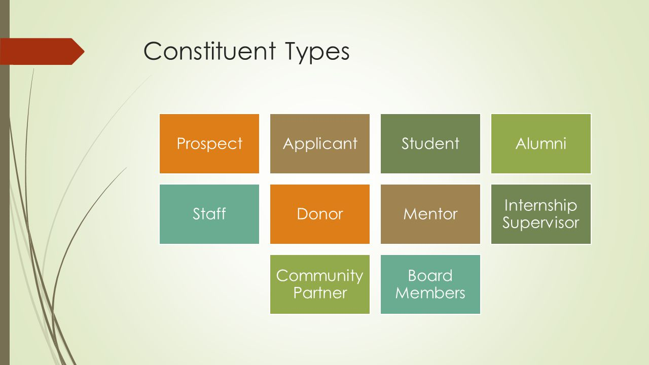Constituent Types ProspectApplicantStudentAlumni StaffDonorMentor Internship Supervisor Community Partner Board Members