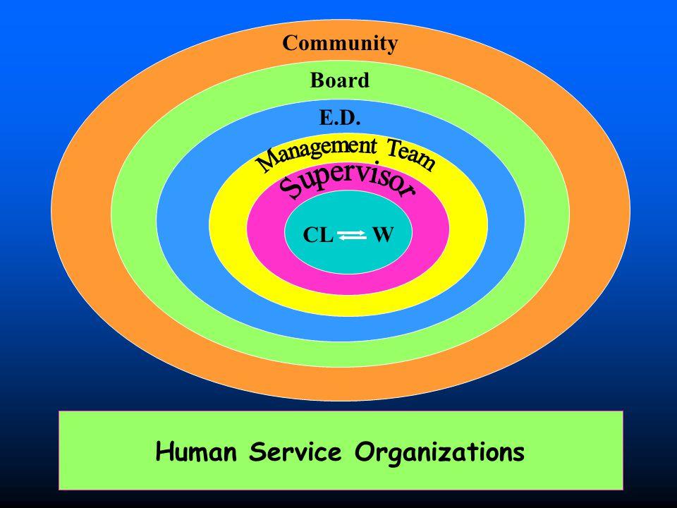 Community Board E.D. CL W Human Service Organizations