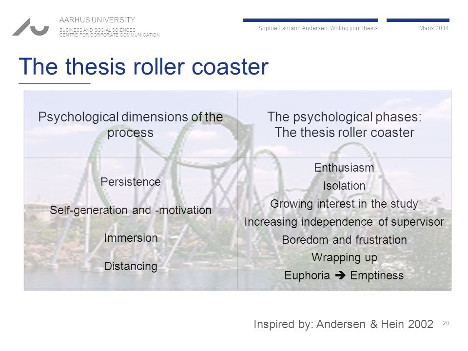 Sophie Esmann Andersen: Writing your thesis Marts 2014 AARHUS UNIVERSITY BUSINESS AND SOCIAL SCIENCES CENTRE FOR CORPORATE COMMUNICATION The thesis roller coaster Psychological dimensions of the process The psychological phases: The thesis roller coaster Persistence Self-generation and -motivation Immersion Distancing Enthusiasm Isolation Growing interest in the study Increasing independence of supervisor Boredom and frustration Wrapping up Euphoria  Emptiness 20 Inspired by: Andersen & Hein 2002