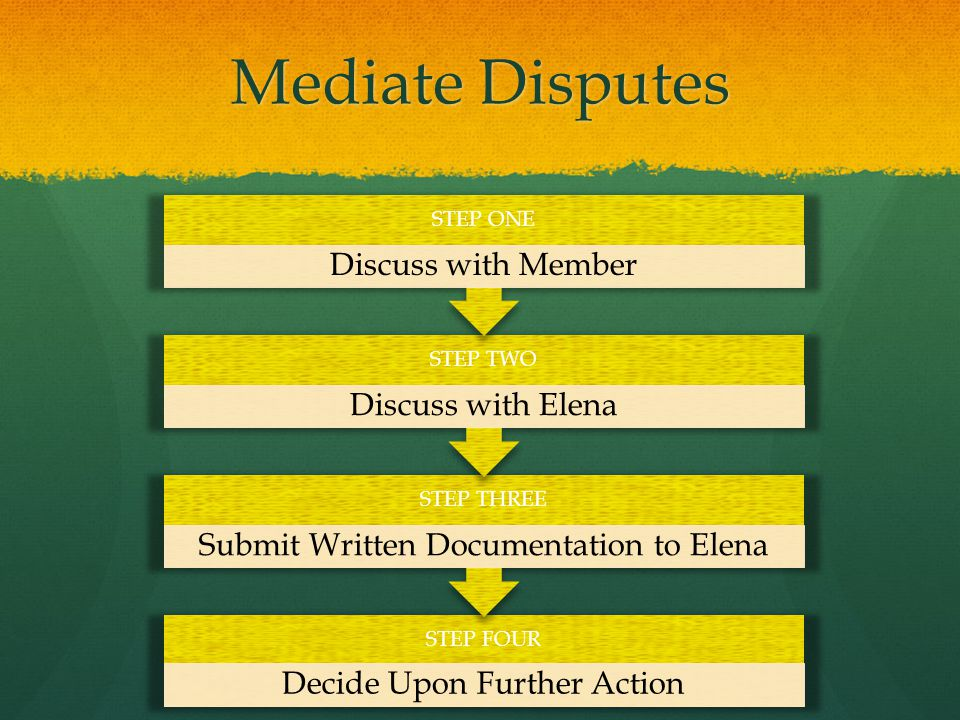 Mediate Disputes STEP FOUR Decide Upon Further Action STEP THREE Submit Written Documentation to Elena STEP TWO Discuss with Elena STEP ONE Discuss with Member