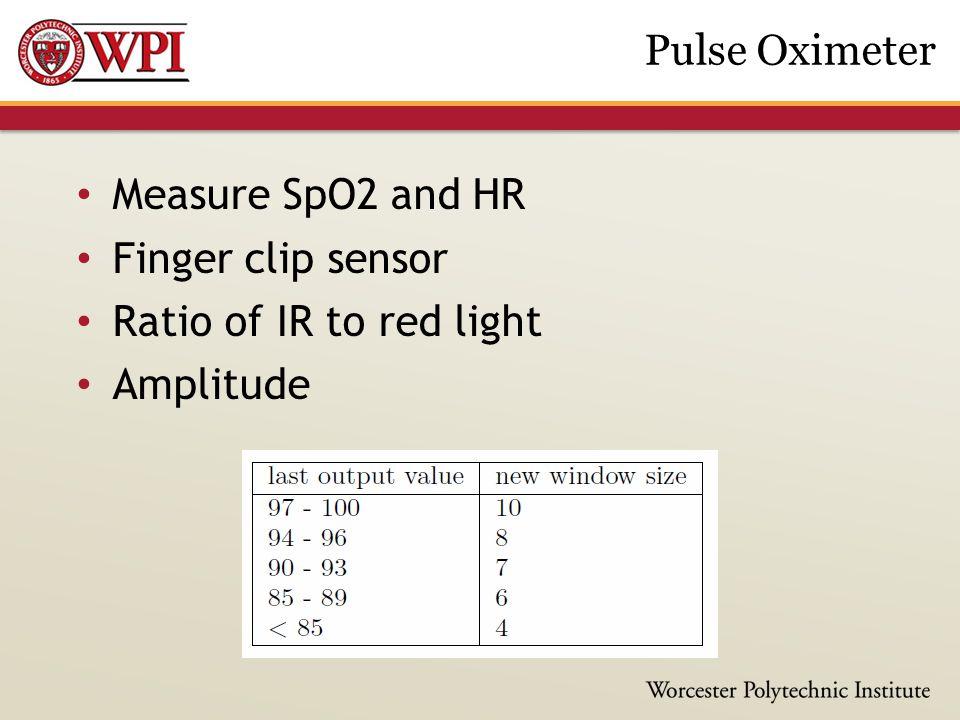 Measure SpO2 and HR Finger clip sensor Ratio of IR to red light Amplitude Pulse Oximeter