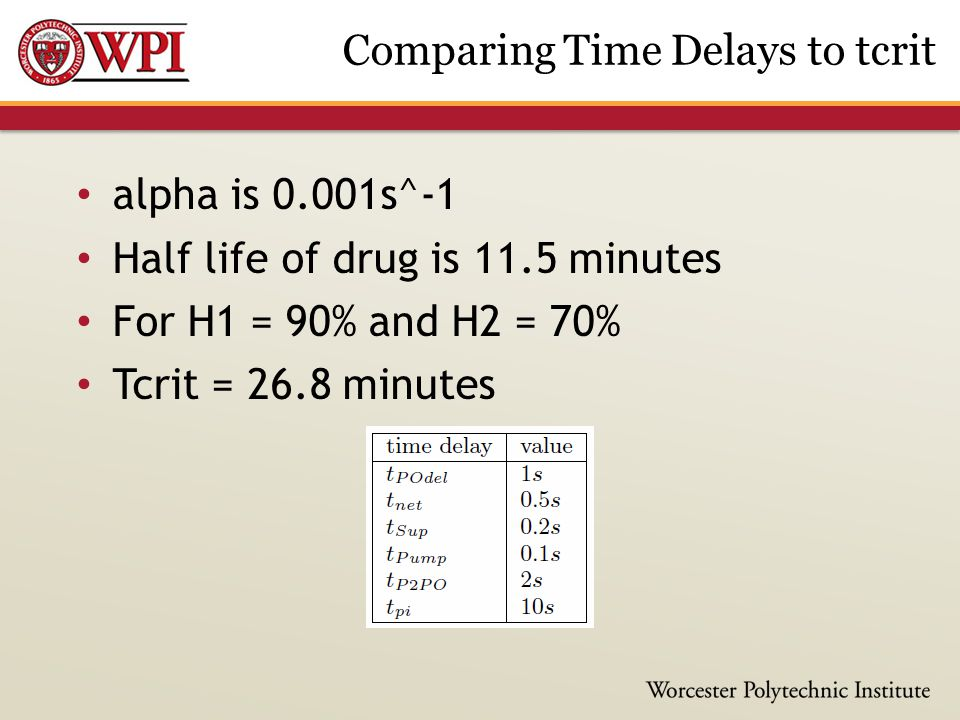 alpha is 0.001s^-1 Half life of drug is 11.5 minutes For H1 = 90% and H2 = 70% Tcrit = 26.8 minutes Comparing Time Delays to tcrit