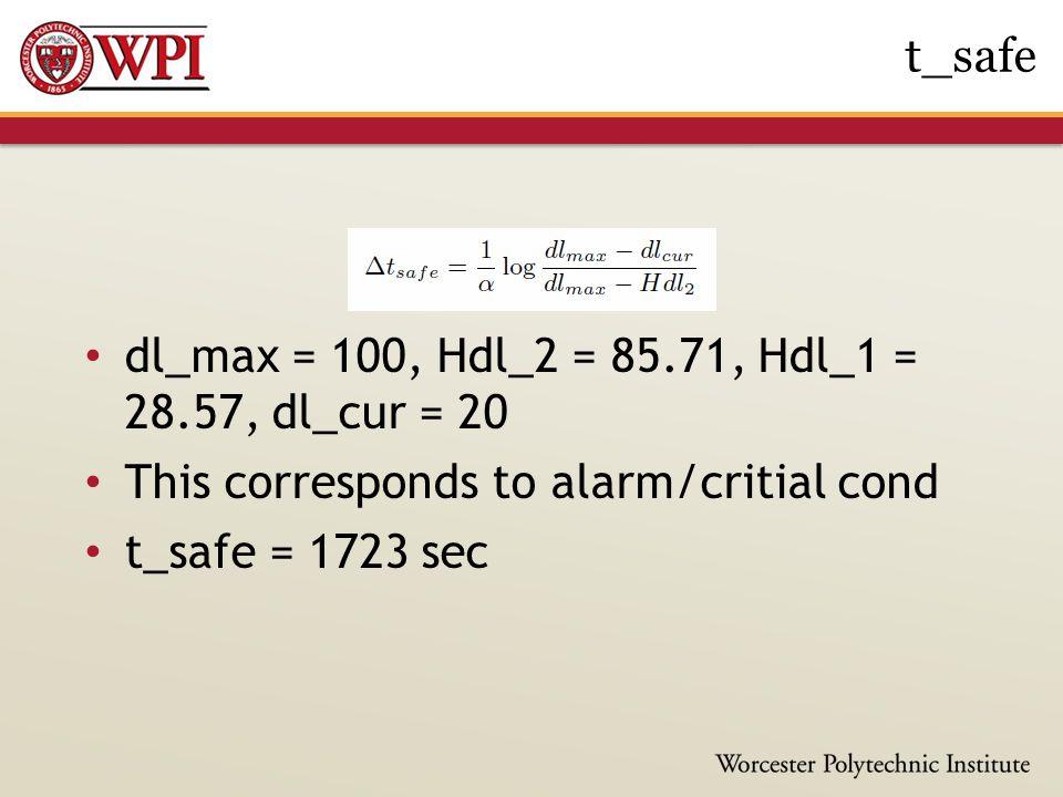 dl_max = 100, Hdl_2 = 85.71, Hdl_1 = 28.57, dl_cur = 20 This corresponds to alarm/critial cond t_safe = 1723 sec t_safe