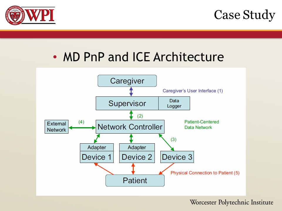 MD PnP and ICE Architecture Case Study