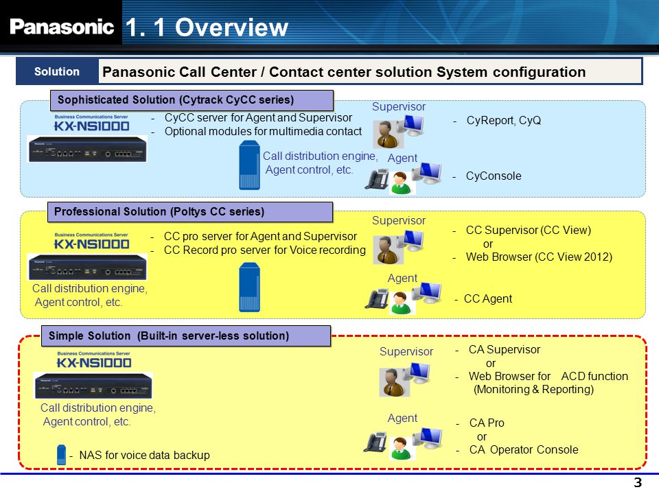3 1. 1 Overview Panasonic Call Center / Contact center solution System configuration Solution -CA Pro or -CA Operator Console Agent Supervisor -CA Sup