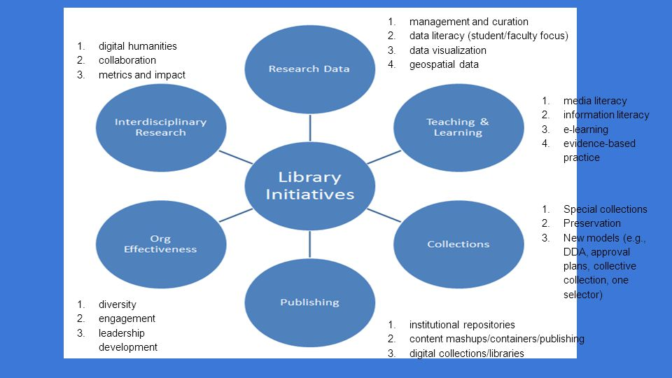 1.management and curation 2.data literacy (student/faculty focus) 3.data visualization 4.geospatial data 1.media literacy 2.information literacy 3.e-learning 4.evidence-based practice 1.Special collections 2.Preservation 3.New models (e.g., DDA, approval plans, collective collection, one selector) 1.institutional repositories 2.content mashups/containers/publishing 3.digital collections/libraries 1.diversity 2.engagement 3.leadership development 1.digital humanities 2.collaboration 3.metrics and impact