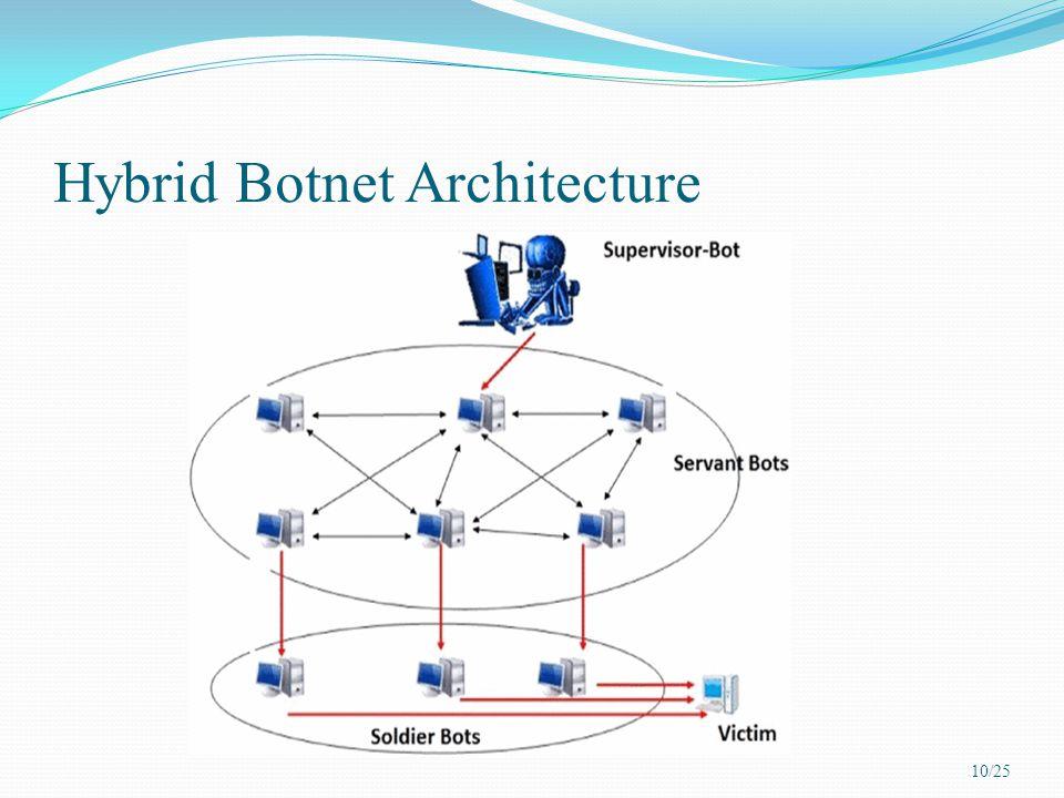 Hybrid Botnet Architecture 10/25