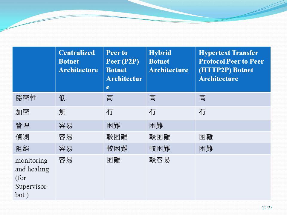 Centralized Botnet Architecture Peer to Peer (P2P) Botnet Architectur e Hybrid Botnet Architecture Hypertext Transfer Protocol Peer to Peer (HTTP2P) Botnet Architecture 隱密性低高高高 加密無有有有 管理容易困難 偵測容易較困難 困難 阻絕容易較困難 困難 monitoring and healing (for Supervisor- bot ) 容易困難較容易 12/25