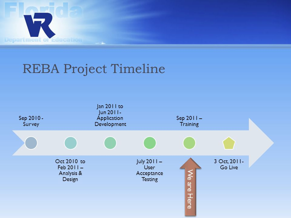 REBA Project Timeline Sep 2010 - Survey Oct 2010 to Feb 2011 – Analysis & Design Jan 2011 to Jun 2011- Application Development July 2011 – User Acceptance Testing Sep 2011 – Training 3 Oct, 2011- Go Live We are Here